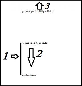 کد فاصله انداختن بین پاراگراف